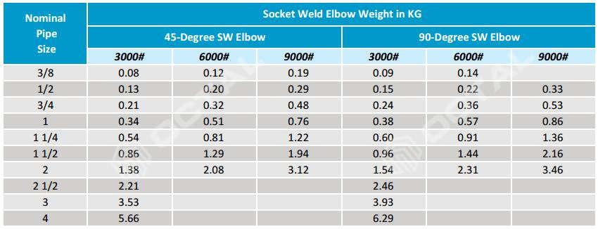 """10 1-1//2/"""" C x 1-1//2/"""" C 45-Degree Copper Elbows"""