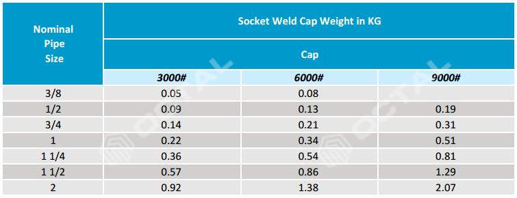 Steel Pipe Cap Specifications (BW Cap & SW Cap) - Octal Pipe