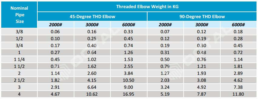 Steel Pipe Elbow (45 and 90 degree) Types & Specifications