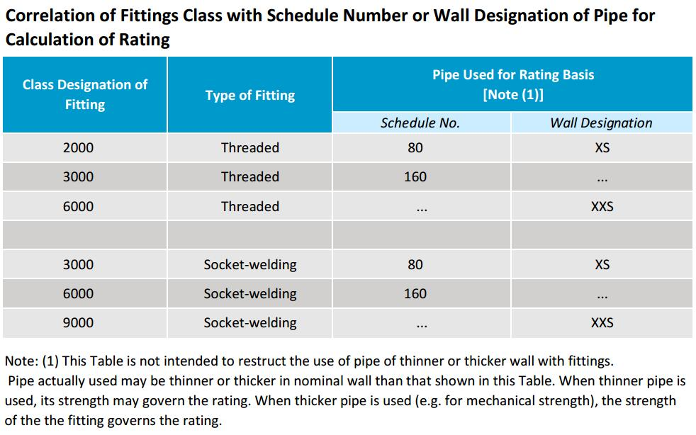 ASME B16 11 Specification for Forged Steel Fittings - Octal Pipe