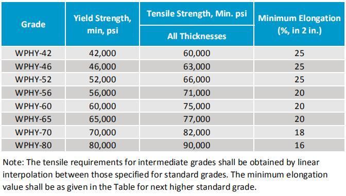 mss sp-75 mechanical strength
